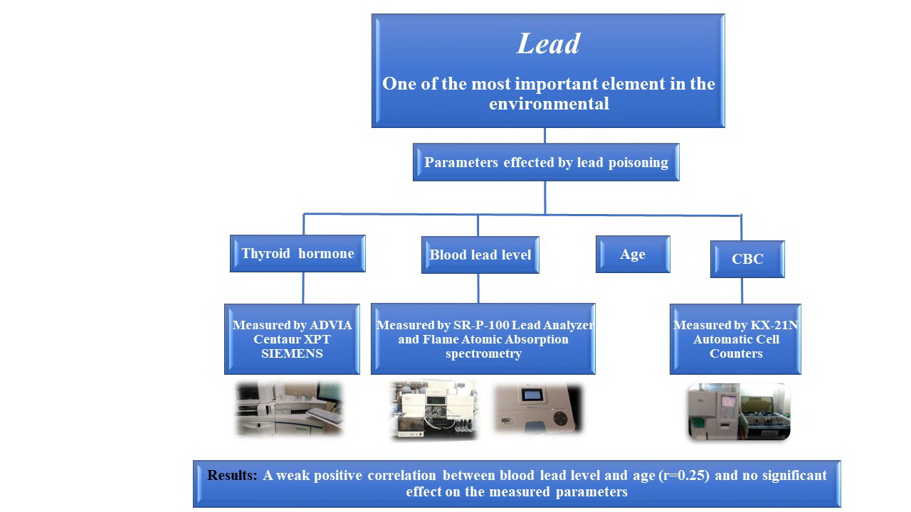 Association of Blood Lead Level with Thyroid Hormones and Blood Factors in Iranian Traffic Officers