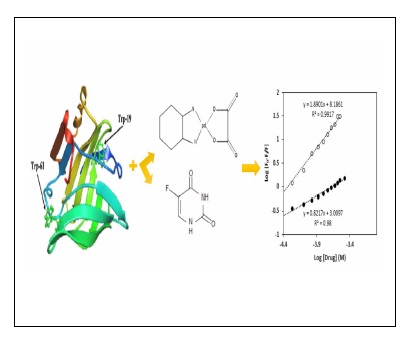 Comparing the Interactions and Structural Changes in Milk Carrier Protein of -Lactoglobulin upon Binding of 5-Fluorouracil and Oxali-palladium